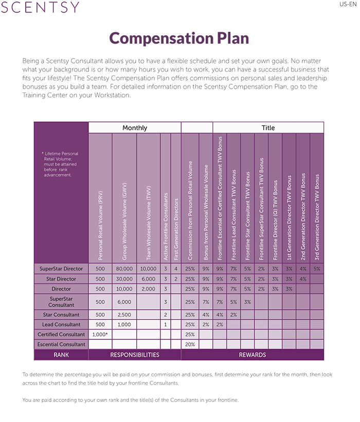 Scentsy Compensation Plan for the USA