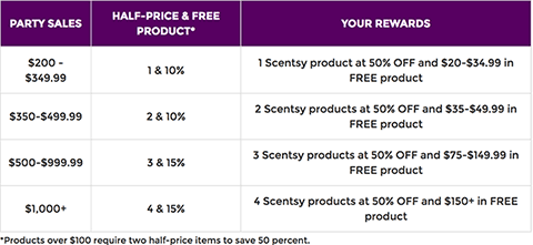 Host a Scentsy Party - Earn Rewards