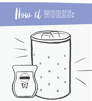 How Scentsy Warmers Work